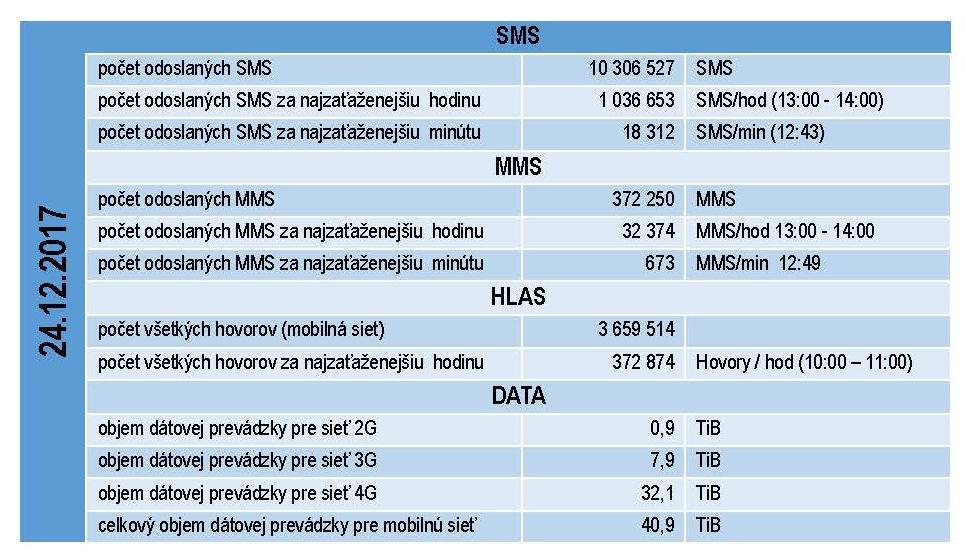 TS_Na Štedrý deň využili zákazníci 4G LTE sieť od O2 o takmer 257 percent viac ako vlani _Page_1