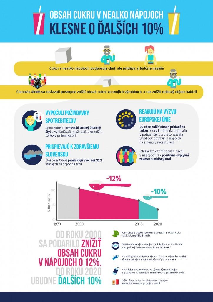 avnm-infografika-zavazok 10%_Page_1